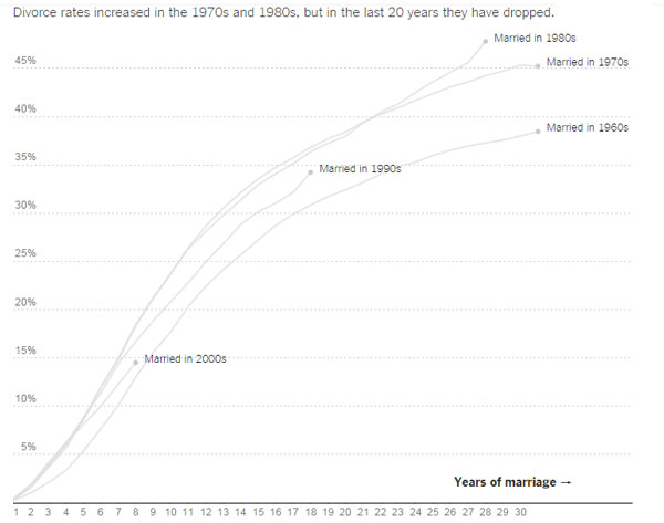 marriage-graph